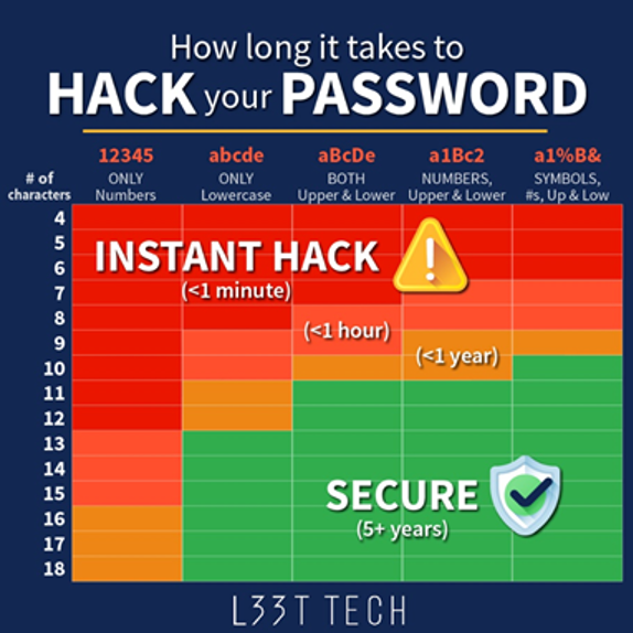 How long it takes to Hack Your Password graphic